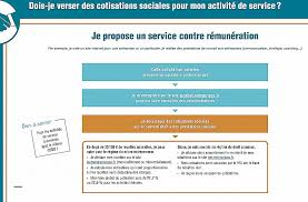 fiscalité chambre d hote declaration fiscale location meublee 2042 c pro lzzy co