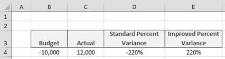 percentage calculator excel calculating percent variance with negative values in excel dummies