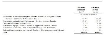 bureau de revenu canada plan ministériel 2017 2018 canada ca