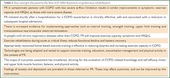 international copd coalition column pulmonary