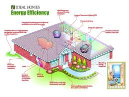Best Energy Efficient House Images On Pinterest Energy - Designing an energy efficient home