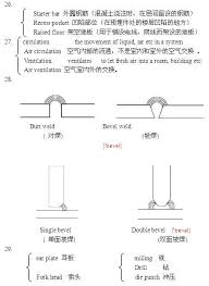 si鑒e bar 要做海外工程的看过来 幕墙专业英语 术语 幕墙专区 幕墙网