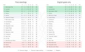 full premier league table the premier league standings if only goals by english players
