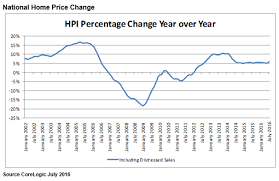 corelogic us home price report shows prices up 6 percent year over