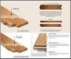 Engineered Wood Flooring Vs Hardwood Engineered Hardwood Vs Laminate Us House And Home Real Estate