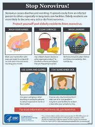 Image House Norovirus Preventing Norovirus Infection Cdc