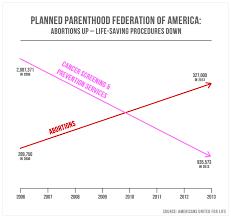 cancer graph infographics graphs net lies damned lies and statistics a data literacy primer eavi