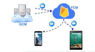 android migrate migrate from cloud messaging to firebase cloud messaging