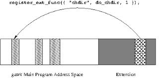 the gnu awk user u0027s guide