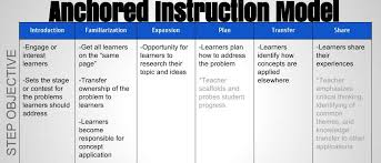 problem based instruction emerging perspectives on learning