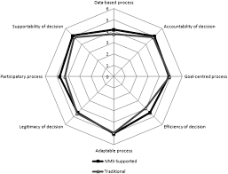 comparative study of traditional and group decision support