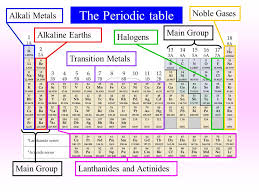 gases on the periodic table the periodic table alkali metalsalkaline earthstransition