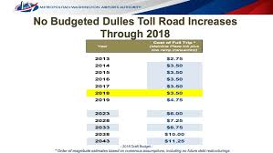 dulles toll road fee projected to increase to 4 75 in 2019 6 in