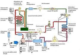principe de fonctionnement d une chambre froide climatisation et frigoristes initiation au froid commercial