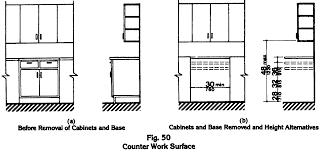 Kitchen Furniture Height Of Kitchen Cabinets Over Countertopheight - Kitchen cabinet height
