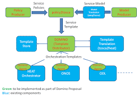 project proposals domino projects opnfv wiki