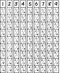 fun ways to learn your multiplication tables napier s bones a fun and easy way for students to multiply big