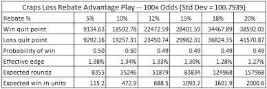 Craps Table Odds Exploiting Loss Rebates In Craps