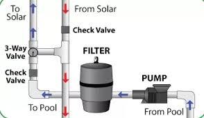 how does a solar pool heater work diysolarpoolheaterkits com