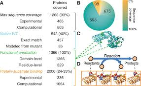 structural systems biology evaluation of metabolic thermotolerance