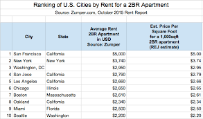 average rent price average rent in tokyo compared to other world cities blog