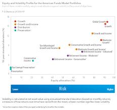 portfolio construction american funds
