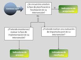 monitoreo evaluación y aprendizaje la guía asac