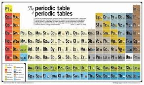 Periodic Table Of Mixology 9 Strange Periodic Tables Mental Floss
