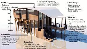 Design Your Own Queenslander Home Is This The Queenslander House Of The Future