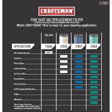 amazon com craftsman 17907 shop vacuum fine dust filter home