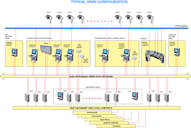 integrated platform management system ipms l3 mapps