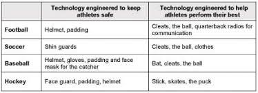 engineering in sports lesson teachengineering org