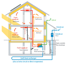 using a glycol ground loop to condition ventilation air