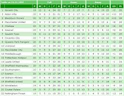 premier league table over the years was this the oddest looking premier league table ever