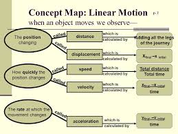 unit 1 linear motion mrs jennings physics ppt download