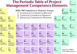 Periodic Table Project Ideas The Periodic Table Of Project Management Competence Elements