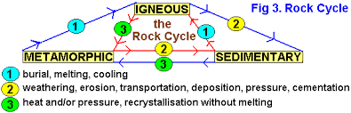 gcse the rock cycle and types of rock and major geological