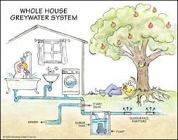 Plumbing House Greywater U003d Washwater And Therefore Includes Water From Showers