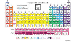 how is the periodic table organized how was the periodic table organized new 30 printable periodic