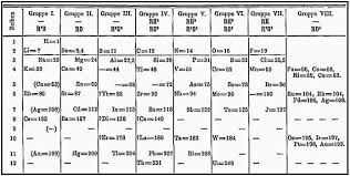 N Periodic Table Dmitri Mendeleev Father Of Periodic Table Google Doodle Celebrates