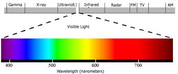 light bulb color spectrum full spectrum light bulbs sad light bulbs daylight corlors in a