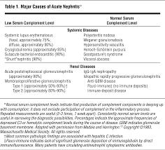 the diagnosis of glomerular diseases nephrology jama internal