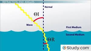 refraction u0026 dispersion definition snell u0027s law u0026 index of