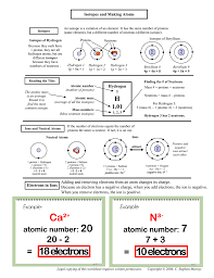 isotopes and making atoms hydrogen 1 electrons in ions adding