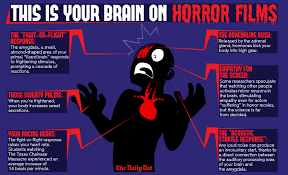 scariest movie to watch on halloween this is your brain on horror films