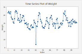 interpret the key results for time series plot minitab express