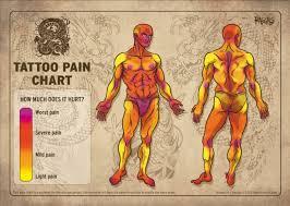 tattoo pain chart google search u2026 tattoo pinterest tattoo