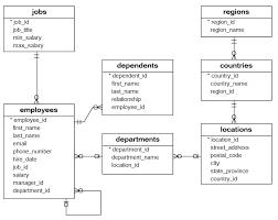 hr schema tables data sql sle database mysql postgresql oracle and sql server