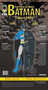 How Much Does It Cost How Much Does It Cost To Be Batman Visual Ly