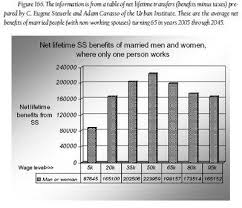 social security benefits table social security united states wikipedia